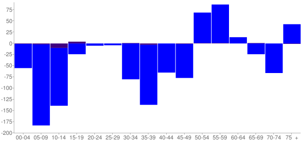 Graph: Change in Population between 2000 and 2010, by Age and Hispanic or Latino Origin - Centreville, Illinois - Census Viewer