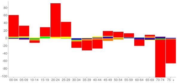 Graph: Change in Population between 2000 and 2010, by Age and Race - Cherokee Village, Arkansas - Census Viewer