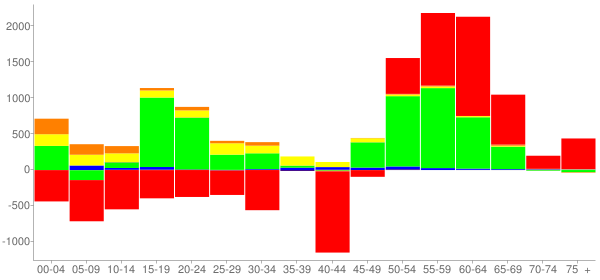 Graph: Change in Population between 2000 and 2010, by Age and Race - Madison County, Tennessee - Census Viewer