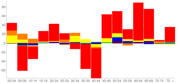 Graph: Change in Population between 2000 and 2010, by Age and Race - Ahtanum, Washington - Census Viewer