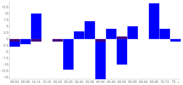 Graph: Change in Population between 2000 and 2010, by Age and Hispanic or Latino Origin - Fairmount, Illinois - Census Viewer