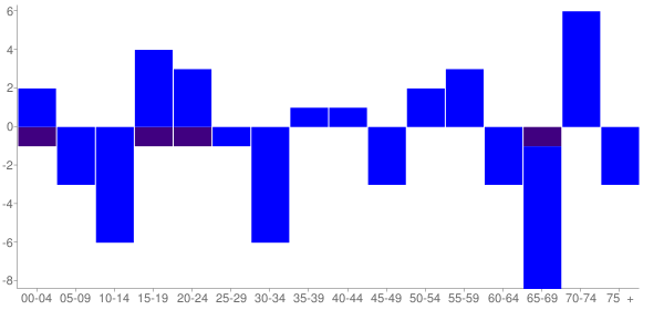Graph: Change in Population between 2000 and 2010, by Age and Hispanic or Latino Origin - Paradise Hill, Oklahoma - Census Viewer