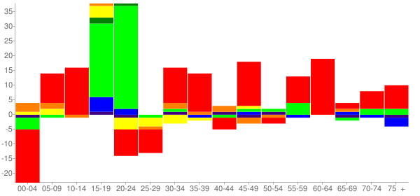 Graph: Change in Population between 2000 and 2010, by Age and Race - Mars Hill, North Carolina - Census Viewer