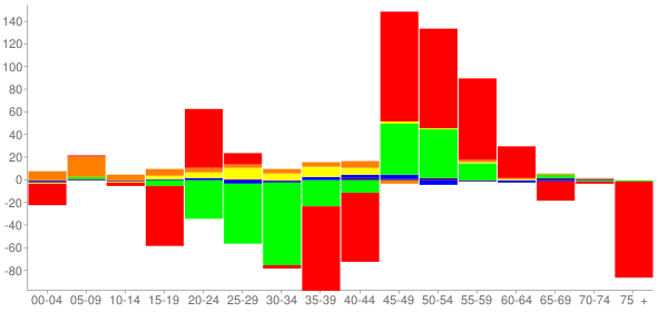 Graph: Change in Population between 2000 and 2010, by Age and Race - Vandalia, Illinois - Census Viewer