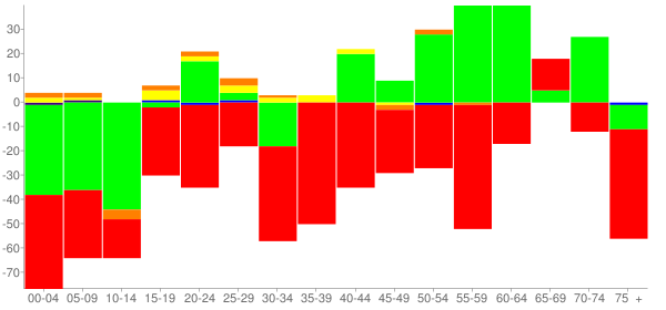 Graph: Change in Population between 2000 and 2010, by Age and Race - Okolona, Mississippi - Census Viewer
