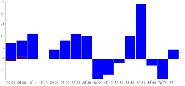Graph: Change in Population between 2000 and 2010, by Age and Hispanic or Latino Origin - Dexter, Georgia - Census Viewer