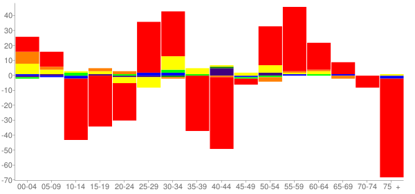 Graph: Change in Population between 2000 and 2010, by Age and Race - Cokato, Minnesota - Census Viewer