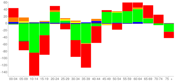 Graph: Change in Population between 2000 and 2010, by Age and Race - Miller County, Georgia - Census Viewer