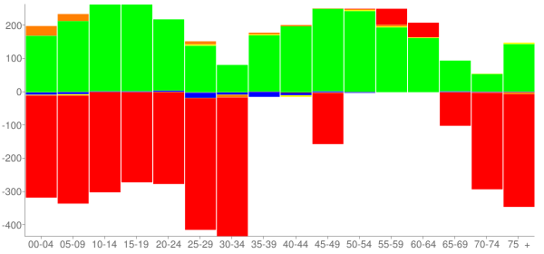 Graph: Change in Population between 2000 and 2010, by Age and Race - Bedford, Ohio - Census Viewer