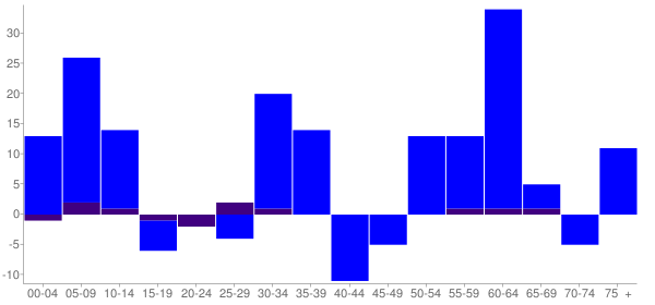 Graph: Change in Population between 2000 and 2010, by Age and Hispanic or Latino Origin - Milledgeville, Illinois - Census Viewer