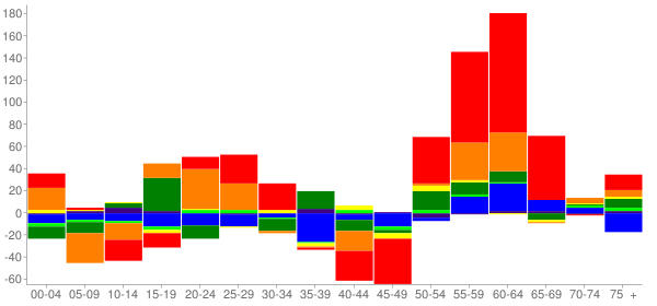Graph: Change in Population between 2000 and 2010, by Age and Race - Hawaiian Beaches, Hawaii - Census Viewer