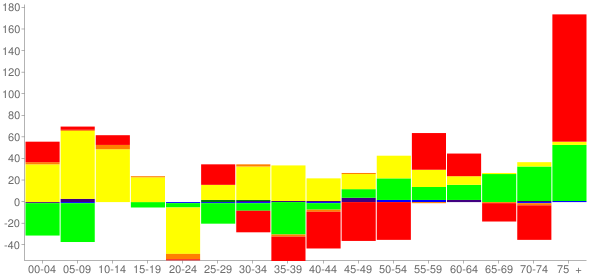 Graph: Change in Population between 2000 and 2010, by Age and Race - Wallace, North Carolina - Census Viewer