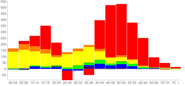 Graph: Change in Population between 2000 and 2010, by Age and Race - Monroe, Washington - Census Viewer