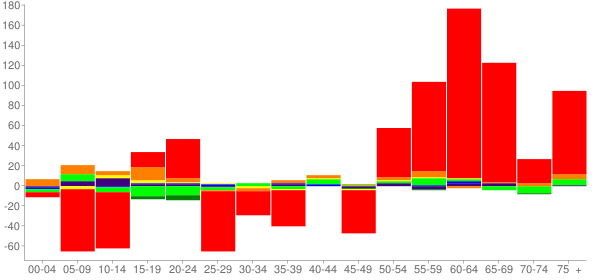Graph: Change in Population between 2000 and 2010, by Age and Race - Perry County, Tennessee - Census Viewer