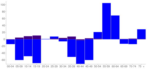 Graph: Change in Population between 2000 and 2010, by Age and Hispanic or Latino Origin - Garfield County, Washington - Census Viewer