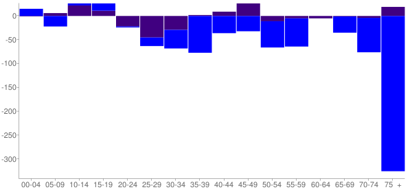 Graph: Change in Population between 2000 and 2010, by Age and Hispanic or Latino Origin - Bal Harbour, Florida - Census Viewer