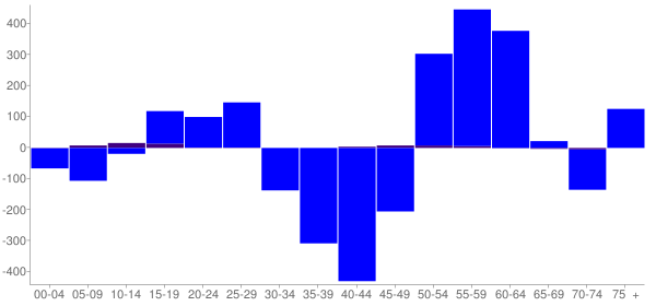 Graph: Change in Population between 2000 and 2010, by Age and Hispanic or Latino Origin - Brecksville, Ohio - Census Viewer