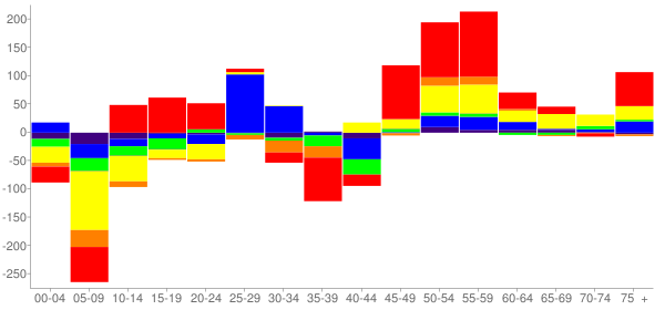 Graph: Change in Population between 2000 and 2010, by Age and Race - Citrus, California - Census Viewer