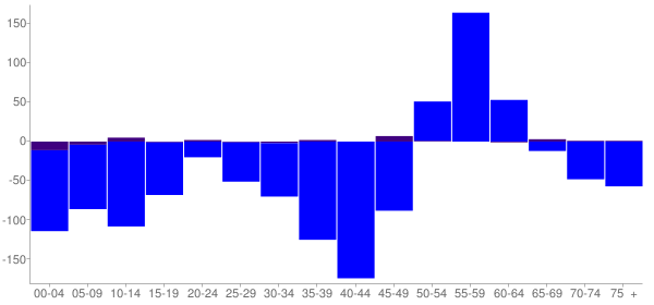 Graph: Change in Population between 2000 and 2010, by Age and Hispanic or Latino Origin - Kittson County, Minnesota - Census Viewer