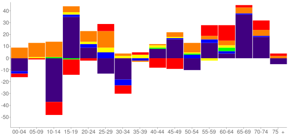 Graph: Change in Population between 2000 and 2010, by Age and Race - Cherokee, North Carolina - Census Viewer