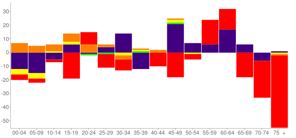 Graph: Change in Population between 2000 and 2010, by Age and Race - Parshall, North Dakota - Census Viewer