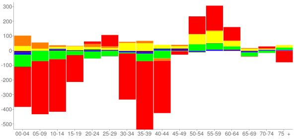 Graph: Change in Population between 2000 and 2010, by Age and Race - Altus, Oklahoma - Census Viewer