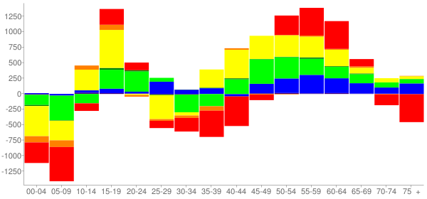 Graph: Change in Population between 2000 and 2010, by Age and Race - Bellflower, California - Census Viewer