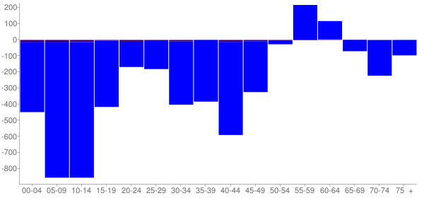 Graph: Change in Population between 2000 and 2010, by Age and Hispanic or Latino Origin - East Saint Louis, Illinois - Census Viewer