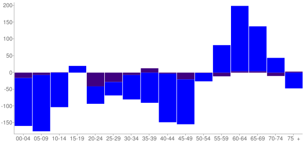 Graph: Change in Population between 2000 and 2010, by Age and Hispanic or Latino Origin - Calumet Park (Village), Illinois - Census Viewer