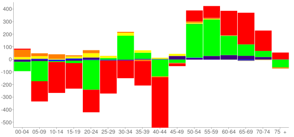 Graph: Change in Population between 2000 and 2010, by Age and Race - Escambia County, Alabama - Census Viewer