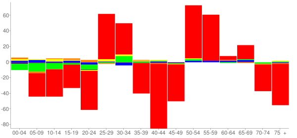 Graph: Change in Population between 2000 and 2010, by Age and Race - Carlyle, Illinois - Census Viewer