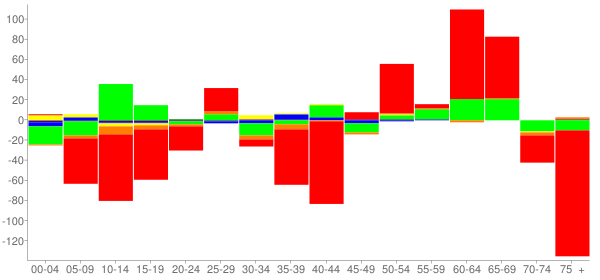 Graph: Change in Population between 2000 and 2010, by Age and Race - Sparta, Illinois - Census Viewer