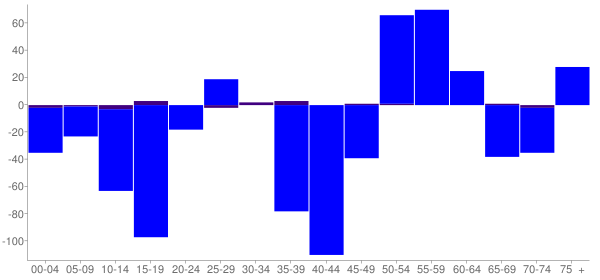 Graph: Change in Population between 2000 and 2010, by Age and Hispanic or Latino Origin - Sanborn County, South Dakota - Census Viewer