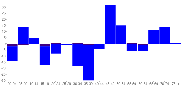 Graph: Change in Population between 2000 and 2010, by Age and Hispanic or Latino Origin - Hurst (Bush-Hurst, Illinois - Census Viewer