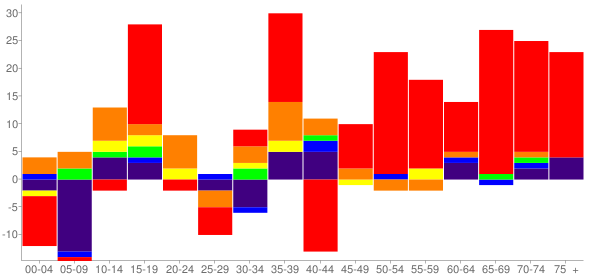 Graph: Change in Population between 2000 and 2010, by Age and Race - Shady Point, Oklahoma - Census Viewer