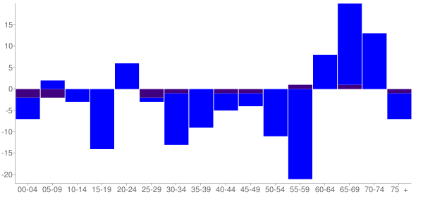 Graph: Change in Population between 2000 and 2010, by Age and Hispanic or Latino Origin - Hunts Point, Washington - Census Viewer