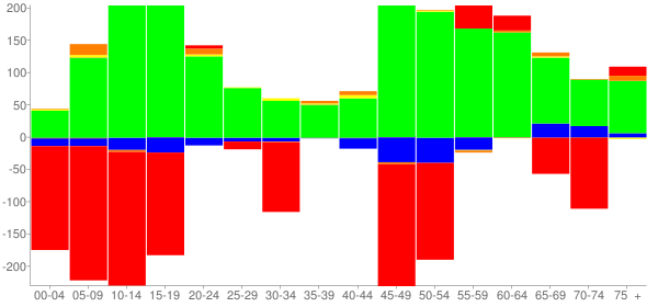 Graph: Change in Population between 2000 and 2010, by Age and Race - Flossmoor, Illinois - Census Viewer