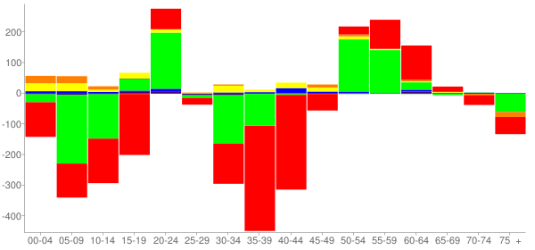 Graph: Change in Population between 2000 and 2010, by Age and Race - Columbia County, Arkansas - Census Viewer