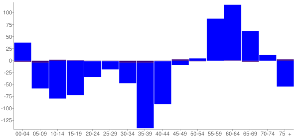 Graph: Change in Population between 2000 and 2010, by Age and Hispanic or Latino Origin - Clark County, Missouri - Census Viewer