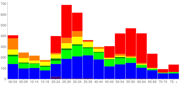 Graph: Change in Population between 2000 and 2010, by Age and Race - North Lynnwood, Washington - Census Viewer
