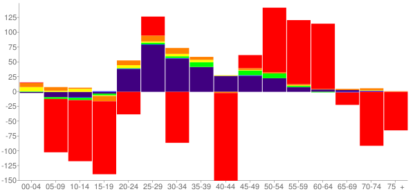 Graph: Change in Population between 2000 and 2010, by Age and Race - Bon Homme County, South Dakota - Census Viewer
