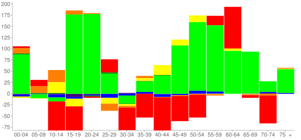Graph: Change in Population between 2000 and 2010, by Age and Race - Douglas, Georgia - Census Viewer