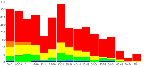 Graph: Change in Population between 2000 and 2010, by Age and Race - Princeton, Texas - Census Viewer