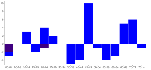 Graph: Change in Population between 2000 and 2010, by Age and Hispanic or Latino Origin - Otterville, Illinois - Census Viewer