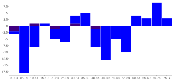 Graph: Change in Population between 2000 and 2010, by Age and Hispanic or Latino Origin - New Haven, Illinois - Census Viewer