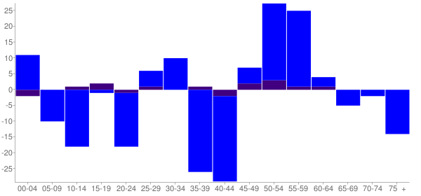 Graph: Change in Population between 2000 and 2010, by Age and Hispanic or Latino Origin - Atkinson, Illinois - Census Viewer
