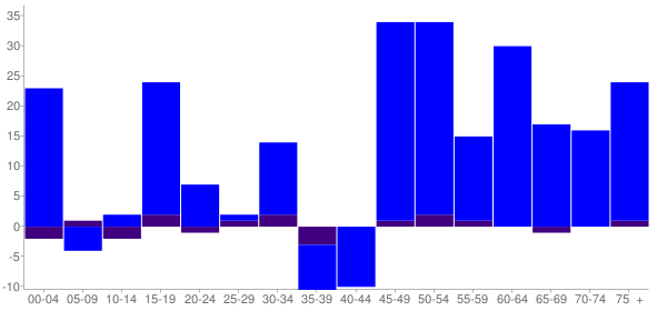 Graph: Change in Population between 2000 and 2010, by Age and Hispanic or Latino Origin - Andalusia, Illinois - Census Viewer