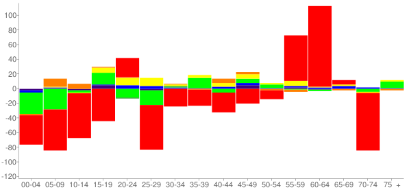 Graph: Change in Population between 2000 and 2010, by Age and Race - Catskill, New York - Census Viewer