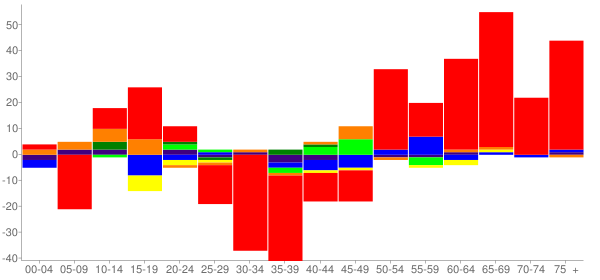 Graph: Change in Population between 2000 and 2010, by Age and Race - Browns Point-Dash Point, Washington - Census Viewer
