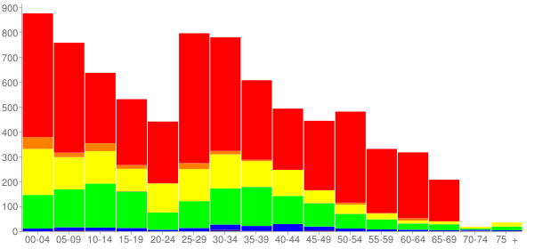 Graph: Change in Population between 2000 and 2010, by Age and Race - Ruskin, Florida - Census Viewer
